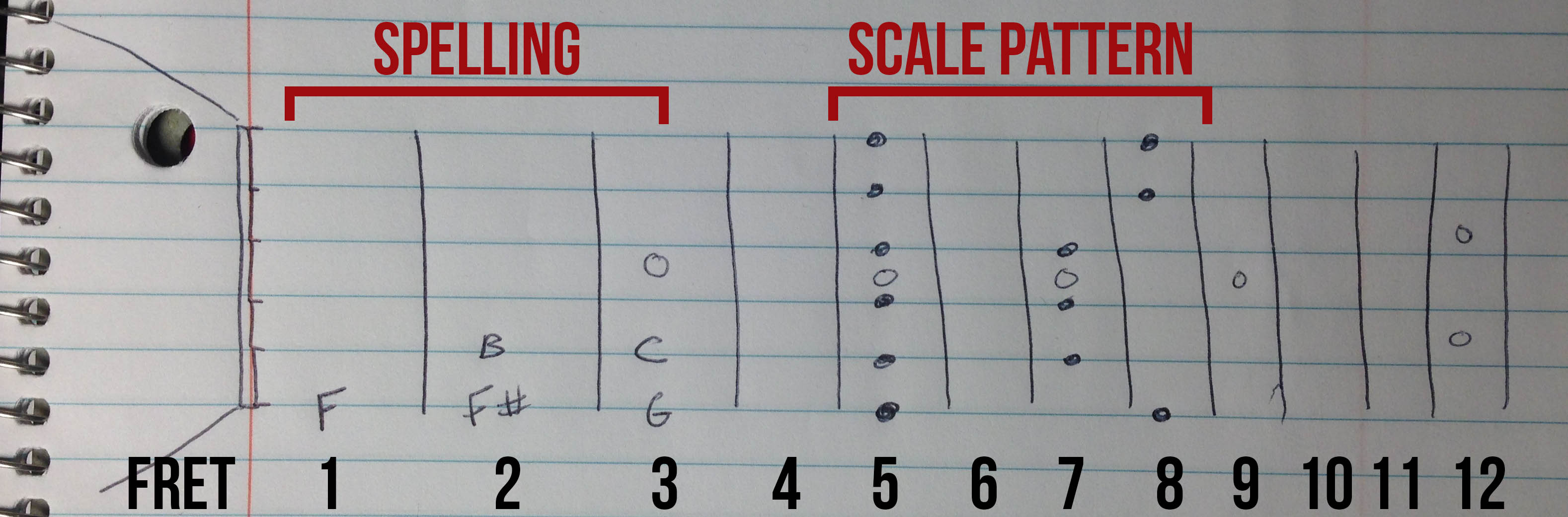 9 Ways To Practice Guitar Without A Guitar Rockstar Mind